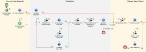XSOL_process