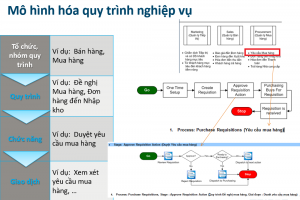 Quy trình làm việc (Process Flow)_XSOL
